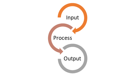 building a profitable business input process output lifestylecpa